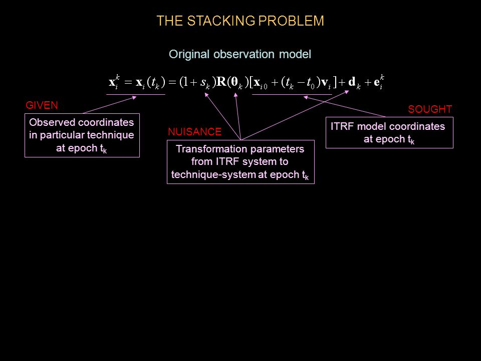 THE STACKING PROBLEM Transformation parameters from ITRF system to technique-system at epoch t k Observed coordinates in particular technique at epoch t k ITRF model coordinates at epoch t k GIVEN SOUGHT NUISANCE Original observation model