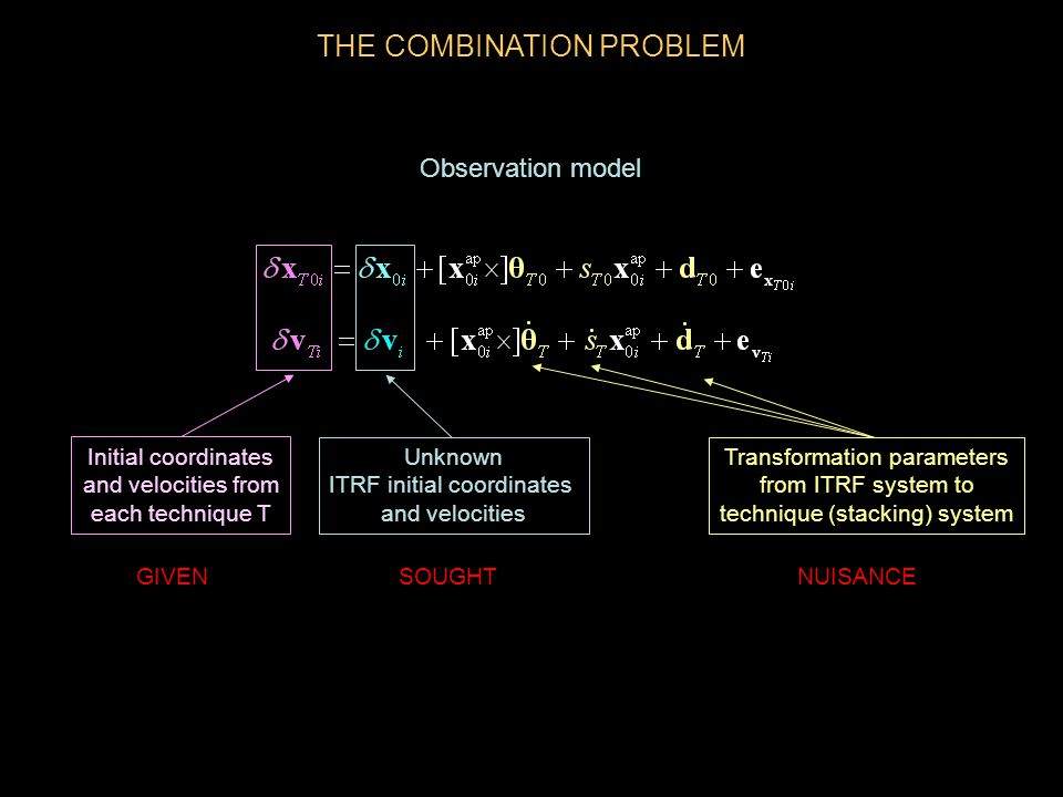 THE COMBINATION PROBLEM Transformation parameters from ITRF system to technique (stacking) system Initial coordinates and velocities from each technique T Unknown ITRF initial coordinates and velocities GIVEN SOUGHTNUISANCE Observation model