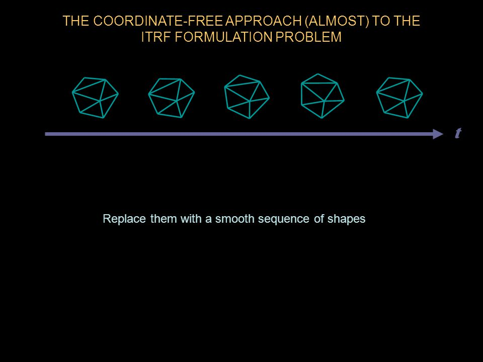 THE COORDINATE-FREE APPROACH (ALMOST) TO THE ITRF FORMULATION PROBLEM Replace them with a smooth sequence of shapes t