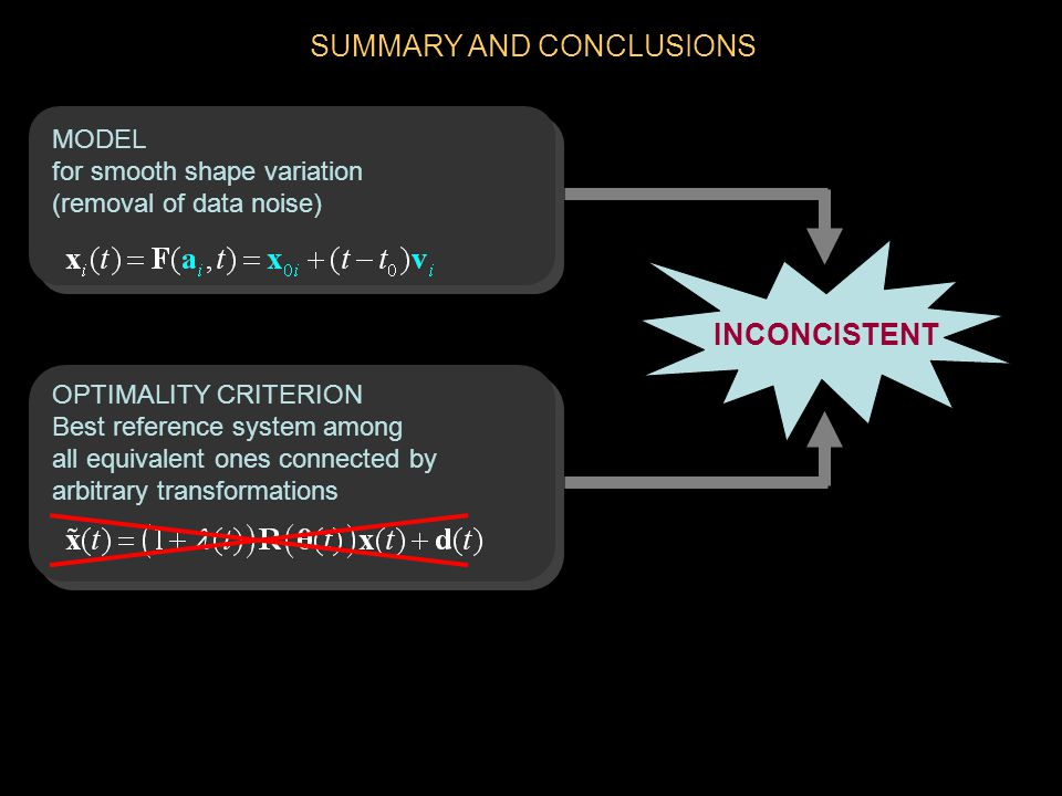 SUMMARY AND CONCLUSIONS MODEL for smooth shape variation (removal of data noise) OPTIMALITY CRITERION Best reference system among all equivalent ones connected by arbitrary transformations INCONCISTENT