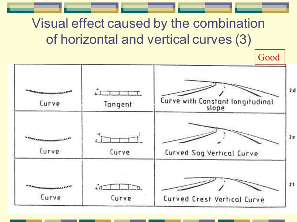 Visual effect caused by the combination of horizontal and vertical curves (3) Good