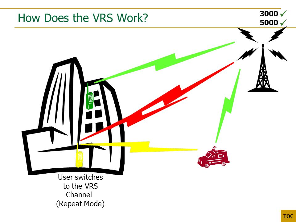 3000 5000 TOC How Does the VRS Work User switches to the VRS Channel (Repeat Mode)