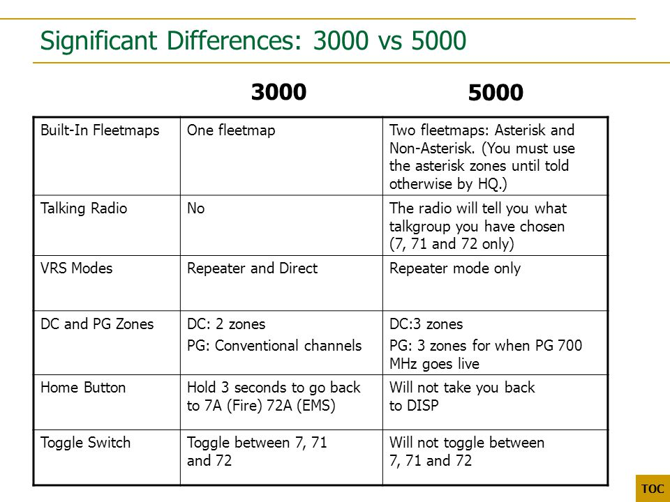 3000 5000 TOC Significant Differences: 3000 vs 5000 3000 Built-In FleetmapsOne fleetmapTwo fleetmaps: Asterisk and Non-Asterisk.