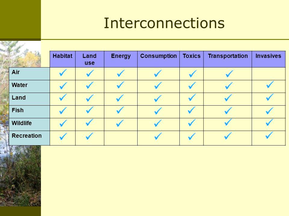 Interconnections HabitatLand use EnergyConsumptionToxicsTransportationInvasives Air Water Land Fish Wildlife Recreation