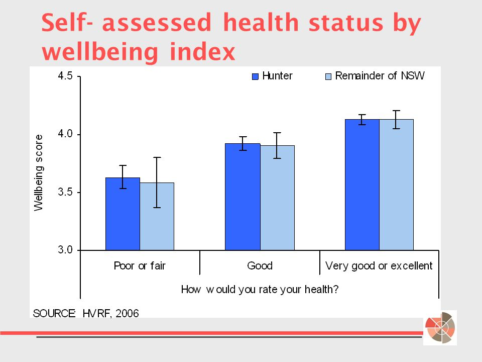 Self- assessed health status by wellbeing index