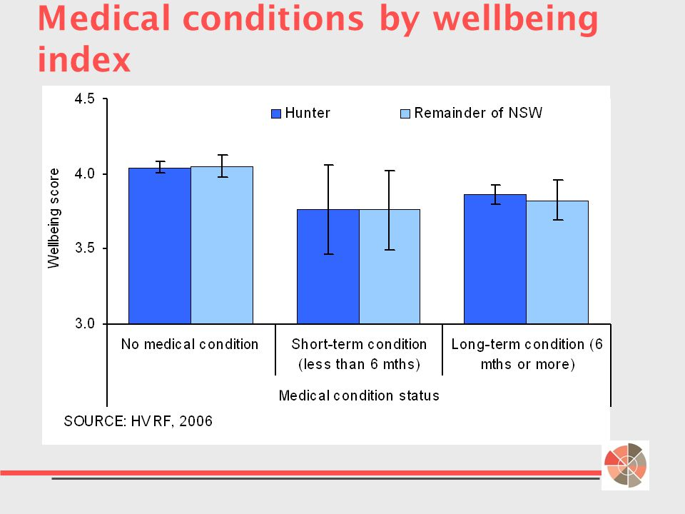Medical conditions by wellbeing index