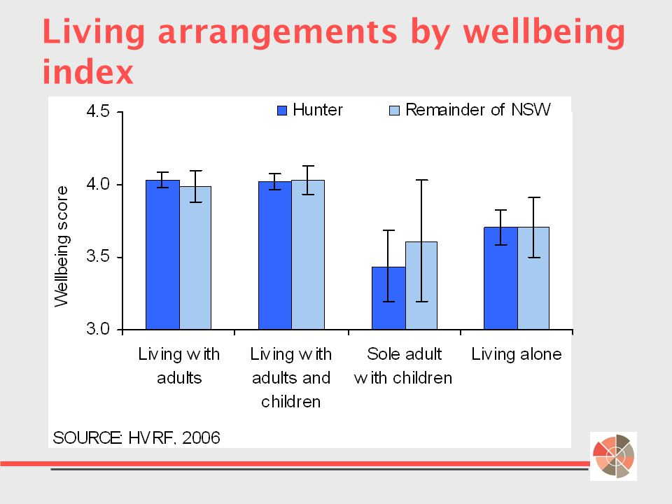 Living arrangements by wellbeing index