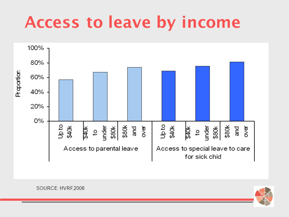 Access to leave by income SOURCE: HVRF,2006