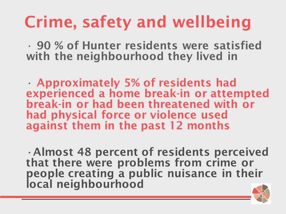 Crime, safety and wellbeing 90 % of Hunter residents were satisfied with the neighbourhood they lived in Approximately 5% of residents had experienced a home break-in or attempted break-in or had been threatened with or had physical force or violence used against them in the past 12 months Almost 48 percent of residents perceived that there were problems from crime or people creating a public nuisance in their local neighbourhood