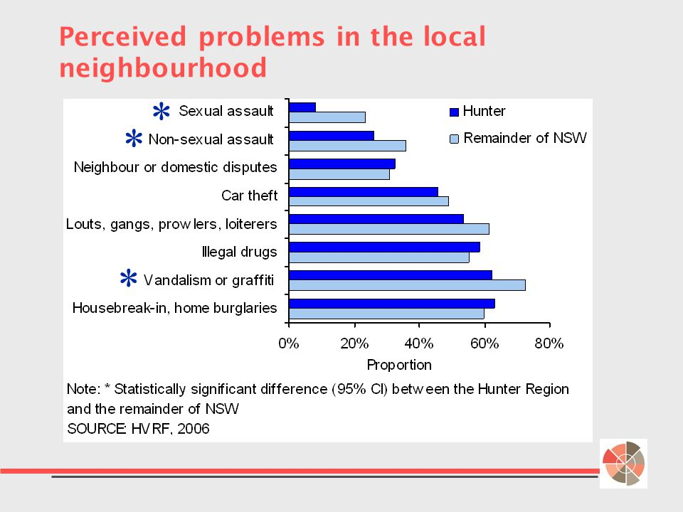 Perceived problems in the local neighbourhood   