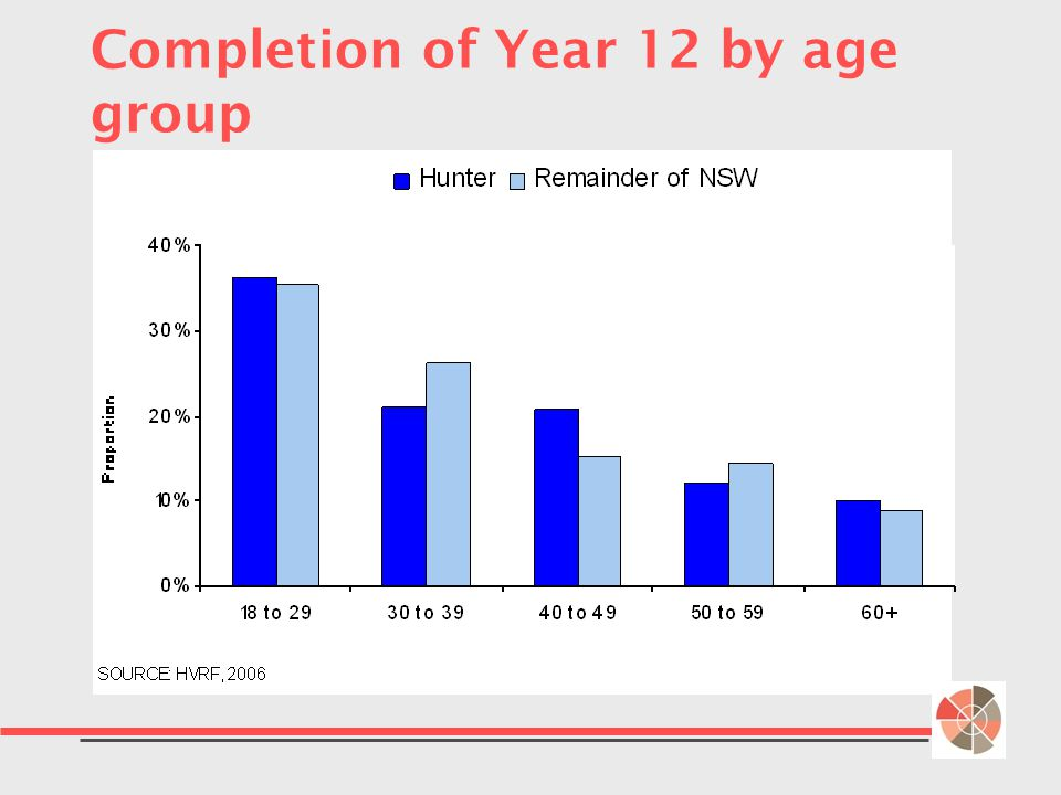 Completion of Year 12 by age group