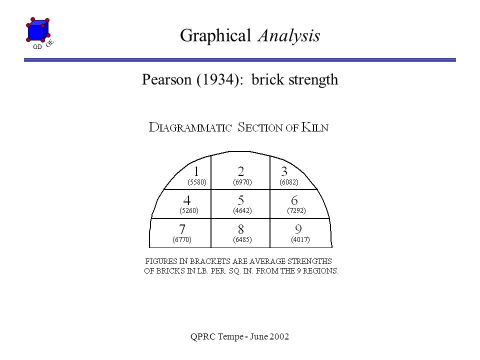 GD OE QPRC Tempe - June 2002 Graphical Analysis Pearson (1934): brick strength