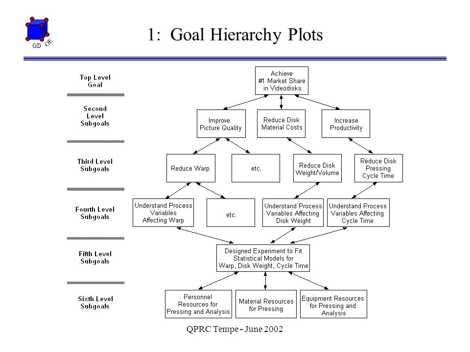GD OE QPRC Tempe - June 2002 2: Identifying and Classifying via Cause-Effect