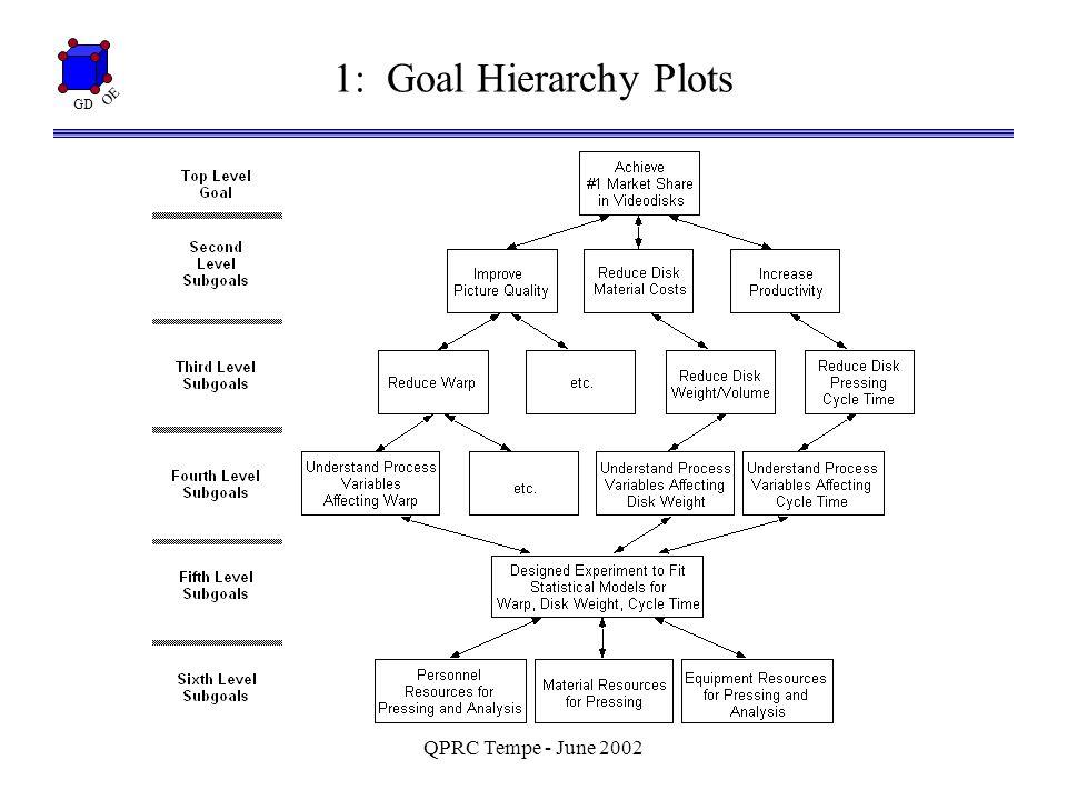 GD OE QPRC Tempe - June 2002 4: Choosing a Design - Projections Key Concept: Effect Sparsity x1x1 x3x3 x2x2 x3x3 x1x1 x2x2 x1x1 x2x2 x3x3