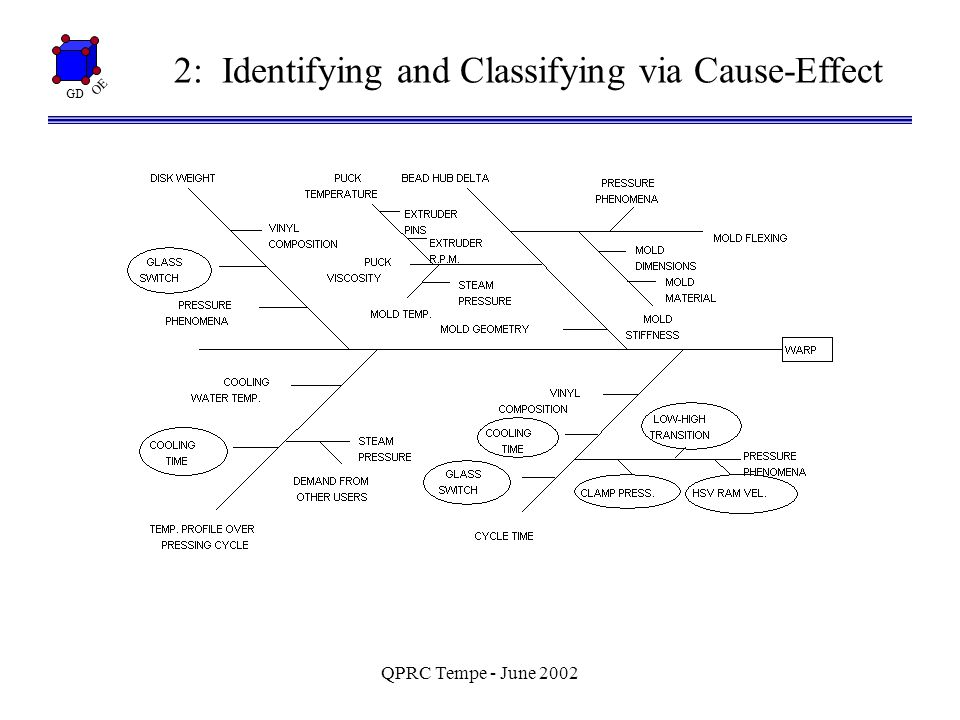 GD OE QPRC Tempe - June 2002 Non-Graphical Analysis Q: Where is the insight.