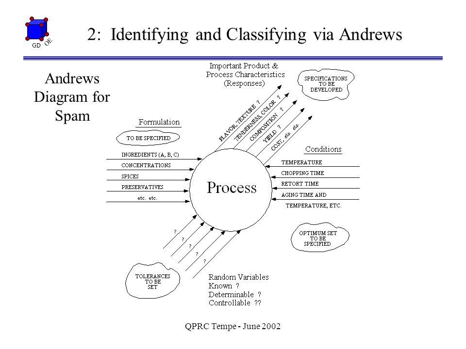 GD OE QPRC Tempe - June 2002 4: Fries/Hunter (1980) Minimum Aberration Designs A B C D E G F= { I = ABCF = BCDG = ADFG