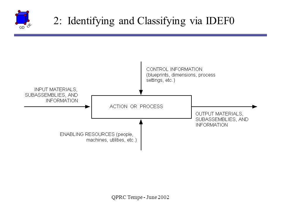 GD OE QPRC Tempe - June 2002 2: Identifying and Classifying via IDEF0