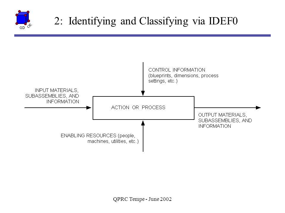 GD OE QPRC Tempe - June 2002 4: Fries/Hunter (1980) Minimum Aberration Designs I = ABCF = -ADEG = -BCDEFG A B C D E G F= {