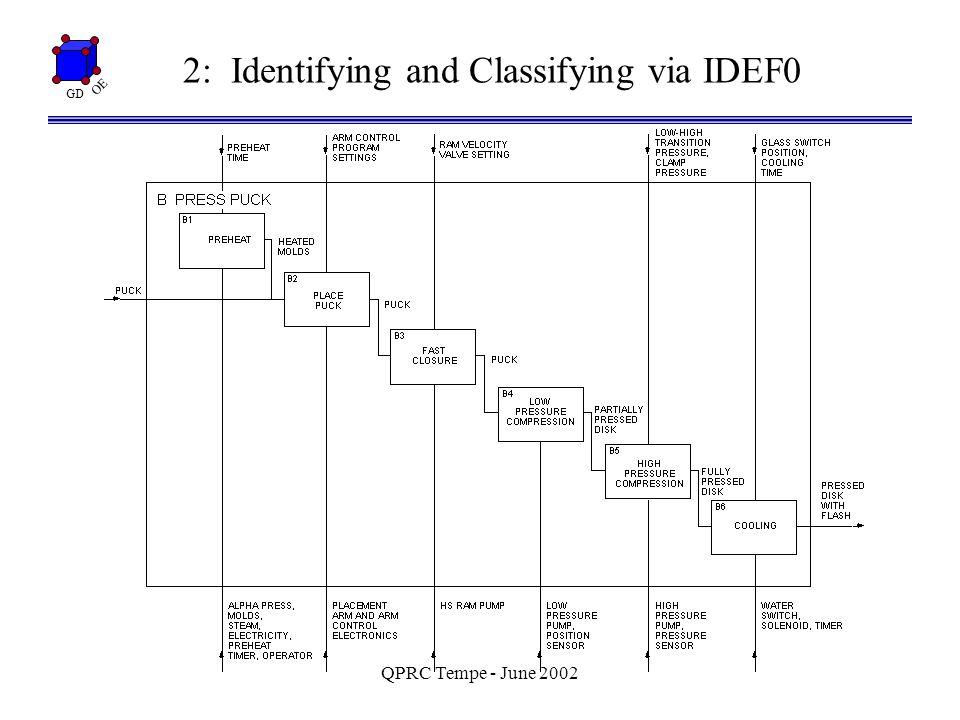 GD OE QPRC Tempe - June 2002 4: Fries/Hunter (1980) Minimum Aberration Designs I = ABCDF = ABCEG = DEFG