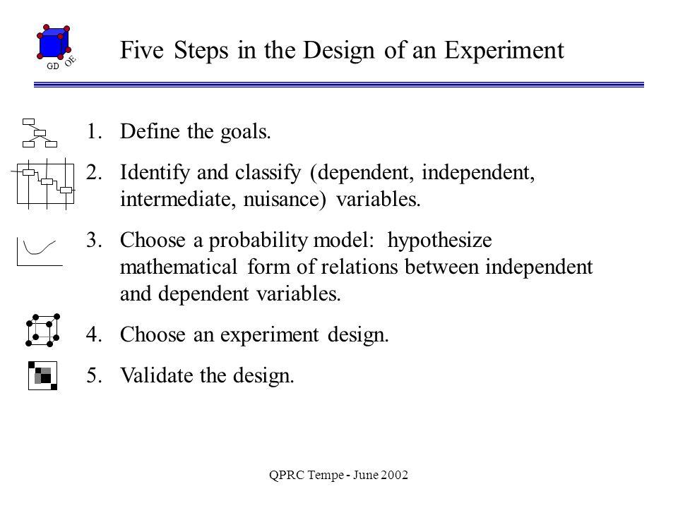 GD OE QPRC Tempe - June 2002 3: Choosing a Model gas mileage = nominal + 2 x tirepress - 3 x speed y =  0 +  1 x 1 +  2 x 2 + … +  a-priori main effects plots