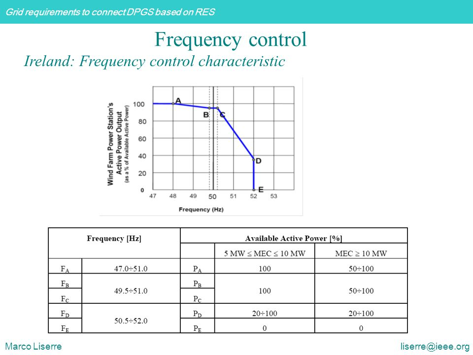 Grid requirements to connect DPGS based on RES Marco Liserre liserre@ieee.org Ireland: Frequency control characteristic Frequency control