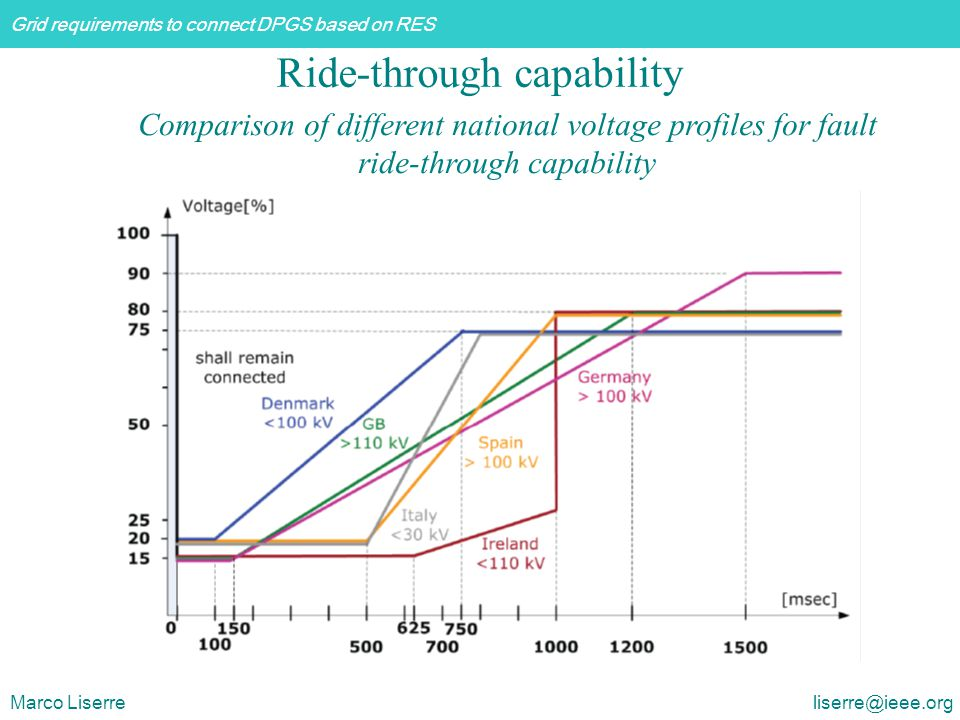 Grid requirements to connect DPGS based on RES Marco Liserre liserre@ieee.org Ride-through capability Comparison of different national voltage profile