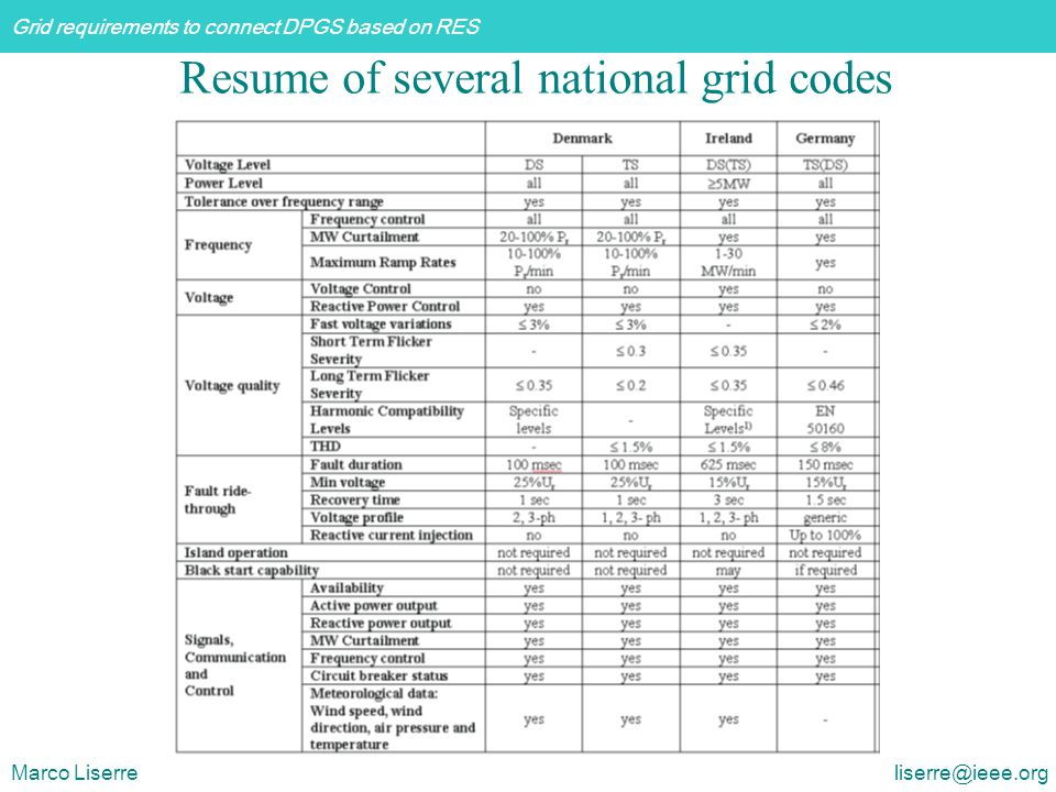 Grid requirements to connect DPGS based on RES Marco Liserre liserre@ieee.org Resume of several national grid codes