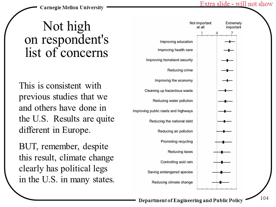Department of Engineering and Public Policy Carnegie Mellon University 104 Not high on respondent s list of concerns This is consistent with previous studies that we and others have done in the U.S.