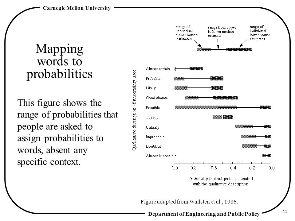 Department of Engineering and Public Policy Carnegie Mellon University 24 Mapping words to probabilities Figure adapted from Wallsten et al., 1986.