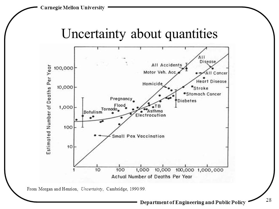 Department of Engineering and Public Policy Carnegie Mellon University 28 Uncertainty about quantities From Morgan and Henrion, Uncertainty, Cambridge, 1990/99.