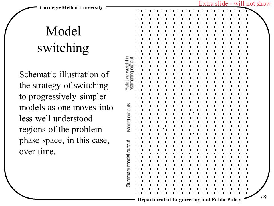 Department of Engineering and Public Policy Carnegie Mellon University 69 Model switching Schematic illustration of the strategy of switching to progressively simpler models as one moves into less well understood regions of the problem phase space, in this case, over time.