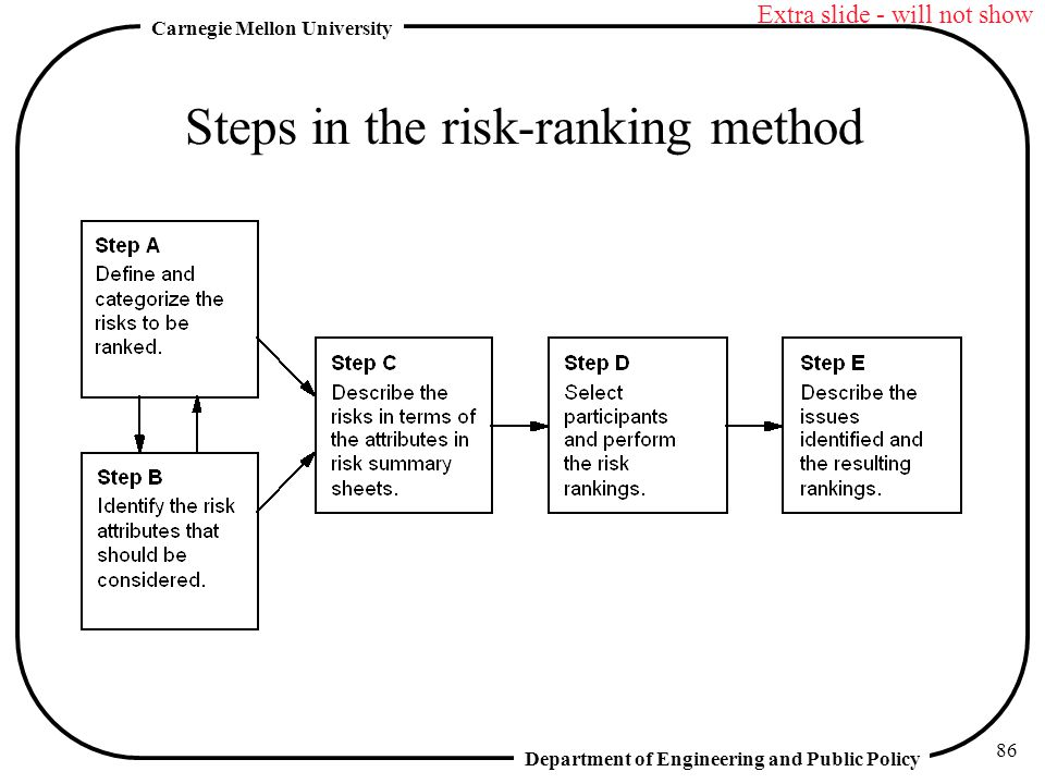 Department of Engineering and Public Policy Carnegie Mellon University 86 Steps in the risk-ranking method Extra slide - will not show