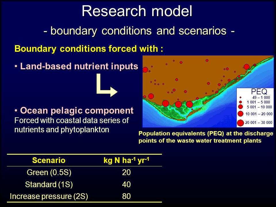Research model - boundary conditions and scenarios - Boundary conditions forced with : Land-based nutrient inputs Land-based nutrient inputs Ocean pelagic component Ocean pelagic component Forced with coastal data series of nutrients and phytoplankton PEQ 49 – 1 000 1 001 – 5 000 5 001 – 10 000 10 001 – 20 000 20 001 – 30 000 Population equivalents (PEQ) at the discharge points of the waste water treatment plantsScenario kg N ha -1 yr -1 Green (0.5S)20 Standard (1S)40 Increase pressure (2S)80