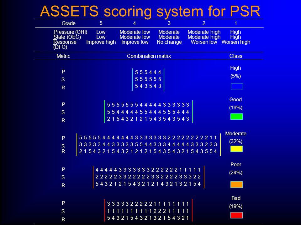ASSETS scoring system for PSR