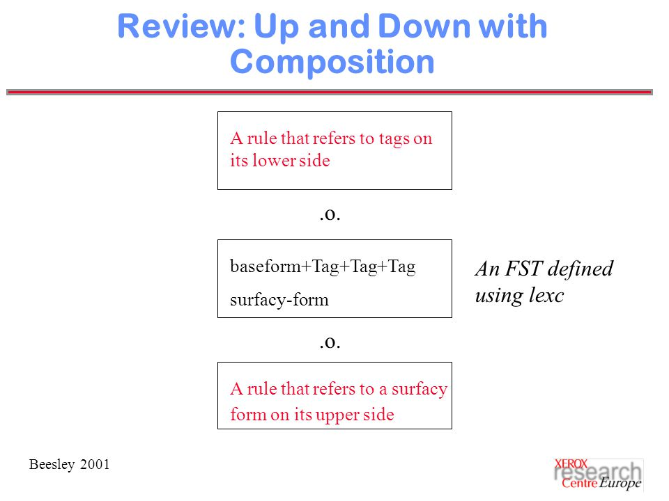 Beesley 2001 Review: Up and Down with Composition baseform+Tag+Tag+Tag surfacy-form A rule that refers to tags on its lower side.o.