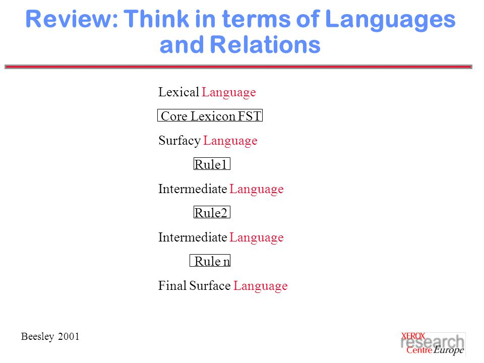 Beesley 2001 Review: Think in terms of Languages and Relations Lexical Language Core Lexicon FST Surfacy Language Rule1 Intermediate Language Rule2 Intermediate Language Rule n Final Surface Language