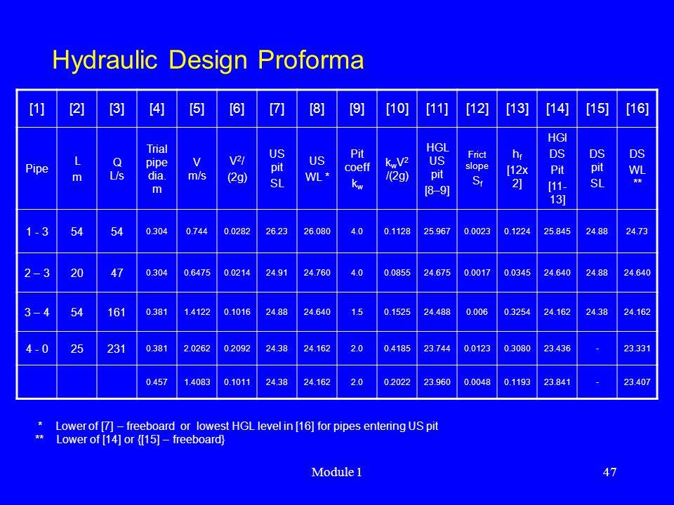 Module 147 Hydraulic Design Proforma [1][2][3][4][5][6][7][8][9][10][11][12][13][14][15][16] Pipe LmLm Q L/s Trial pipe dia. m V m/s V 2 / (2g) US pit
