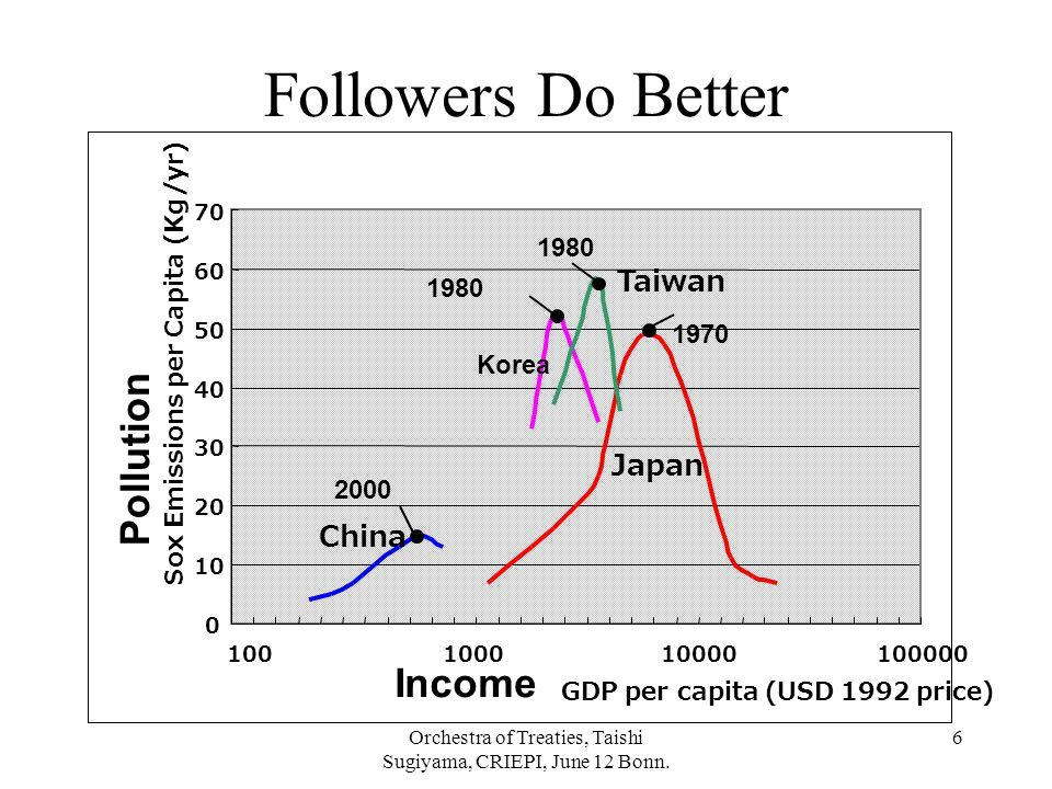 Orchestra of Treaties, Taishi Sugiyama, CRIEPI, June 12 Bonn. 6 Income Pollution Followers Do Better