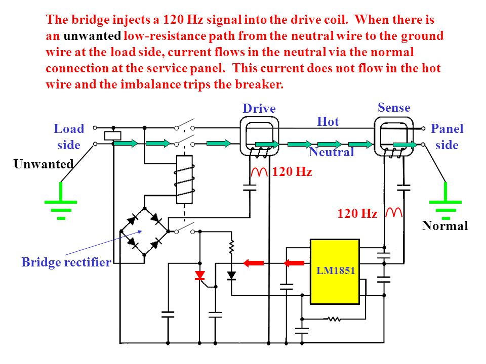 Hot Neutral Panel side Load side LM1851 The bridge injects a 120 Hz signal into the drive coil. When there is an unwanted low-resistance path from the