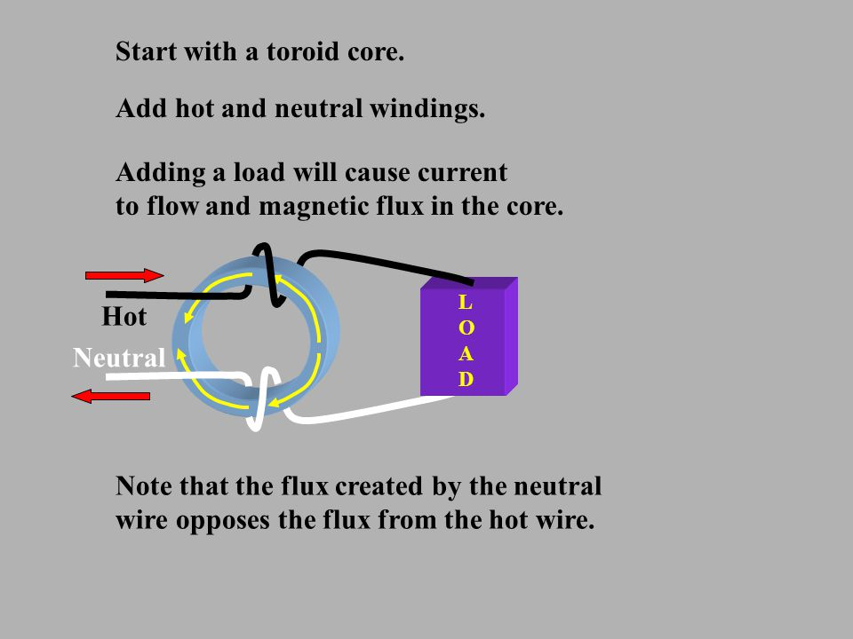 LOADLOAD Hot Neutral Start with a toroid core. Add hot and neutral windings. Adding a load will cause current to flow and magnetic flux in the core. N
