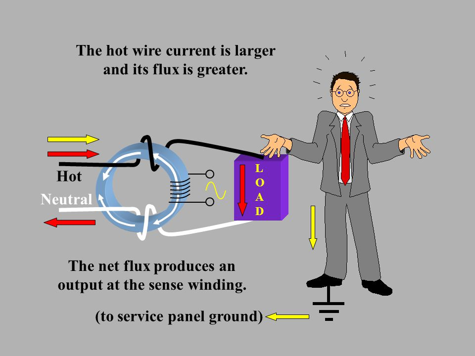 LOADLOAD Hot Neutral The hot wire current is larger and its flux is greater. The net flux produces an output at the sense winding. (to service panel g