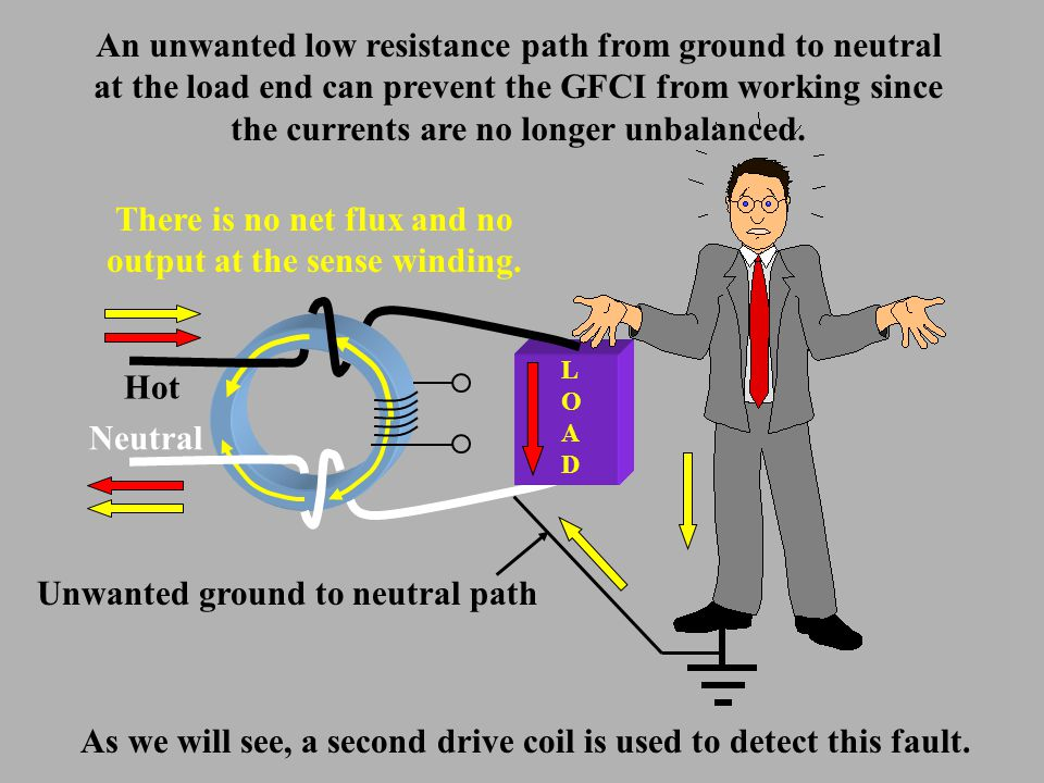 LOADLOAD Hot Neutral An unwanted low resistance path from ground to neutral at the load end can prevent the GFCI from working since the currents are no longer unbalanced.