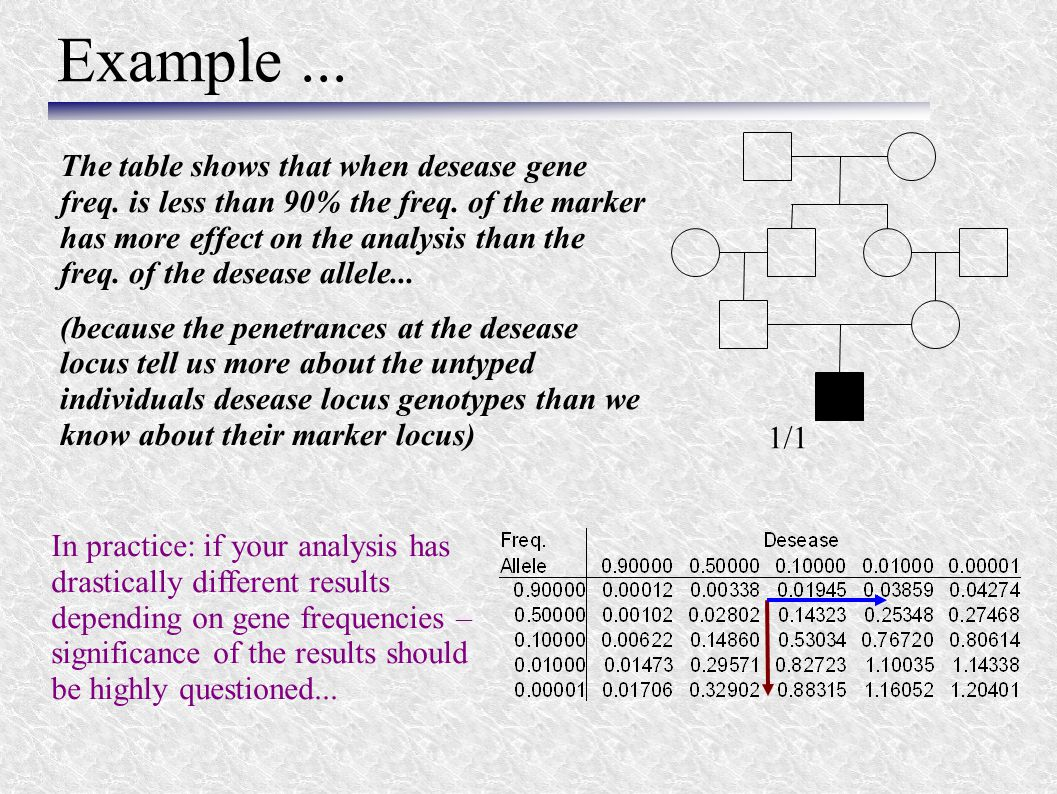 Example... The table shows that when desease gene freq. is less than 90% the freq. of the marker has more effect on the analysis than the freq. of the