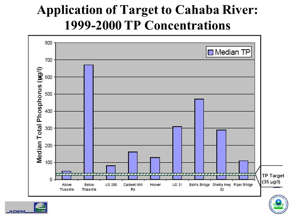 Application of Target to Cahaba River: 1999-2000 TP Concentrations