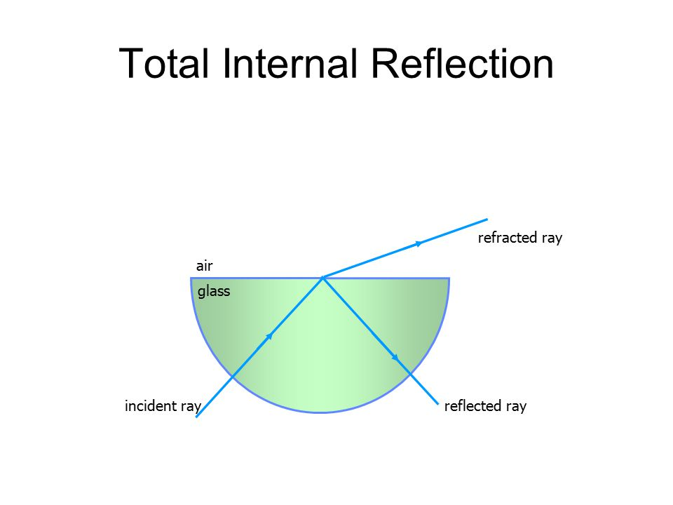 Total Internal Reflection air glass incident rayreflected ray refracted ray