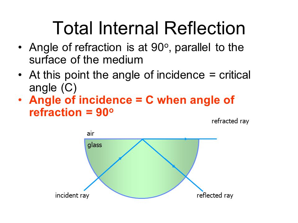 Total Internal Reflection Angle of refraction is at 90 o, parallel to the surface of the medium At this point the angle of incidence = critical angle