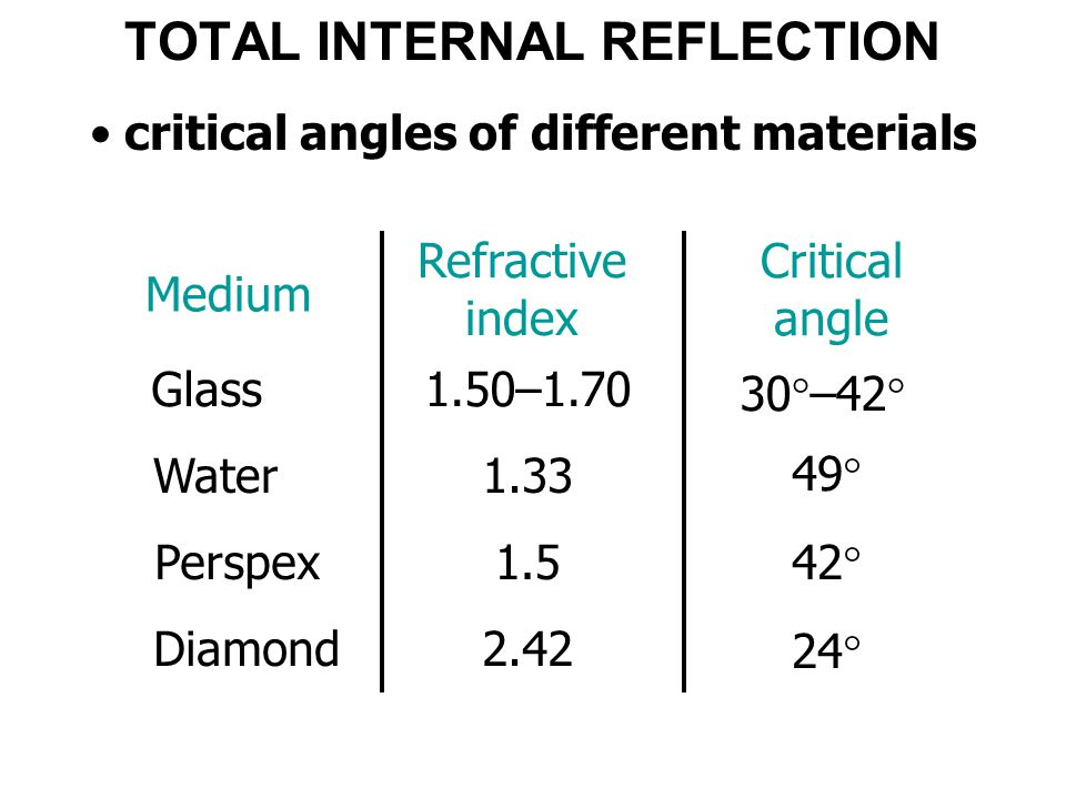 TOTAL INTERNAL REFLECTION critical angles of different materials Medium Refractive index Critical angle 1.50–1.70 30  –42  Glass Water Perspex Diamo