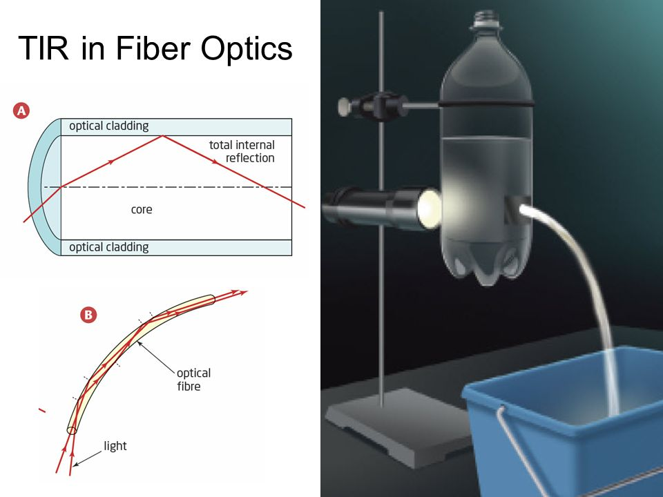 TIR in Fiber Optics