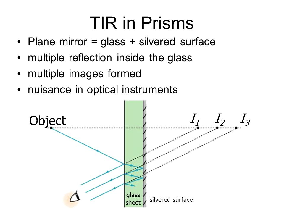 TIR in Prisms Plane mirror = glass + silvered surface multiple reflection inside the glass multiple images formed nuisance in optical instruments glas