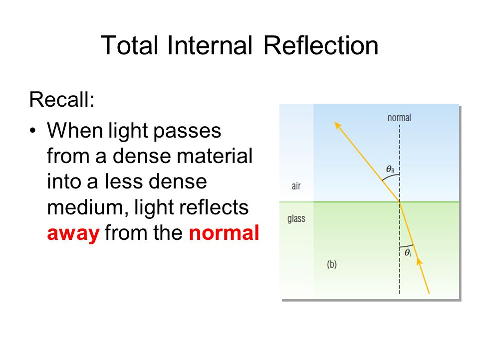Total Internal Reflection Recall: When light passes from a dense material into a less dense medium, light reflects away from the normal